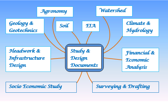 Major Professions involved in Study and Design of Projects